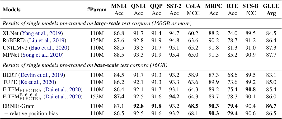 Figure 2 for ERNIE-Gram: Pre-Training with Explicitly N-Gram Masked Language Modeling for Natural Language Understanding