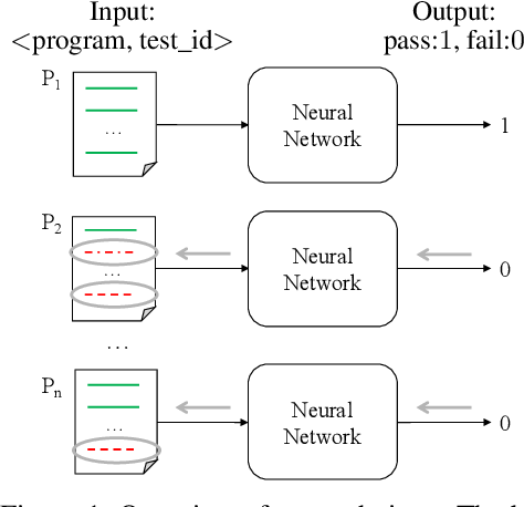 Figure 1 for Deep Learning for Bug-Localization in Student Programs