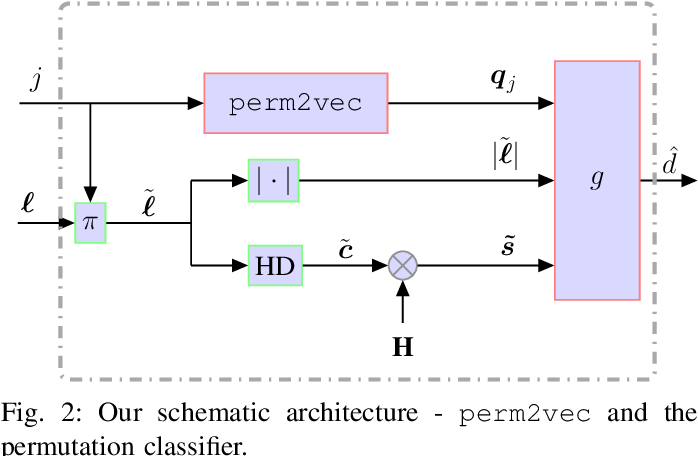 Figure 2 for perm2vec: Graph Permutation Selection for Decoding of Error Correction Codes using Self-Attention