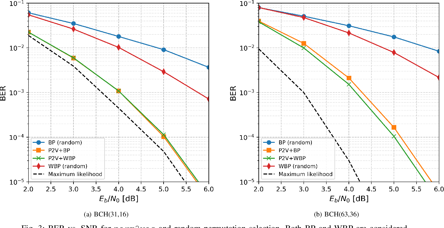 Figure 3 for perm2vec: Graph Permutation Selection for Decoding of Error Correction Codes using Self-Attention