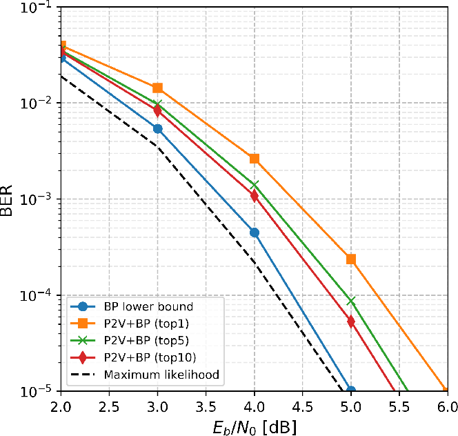 Figure 4 for perm2vec: Graph Permutation Selection for Decoding of Error Correction Codes using Self-Attention