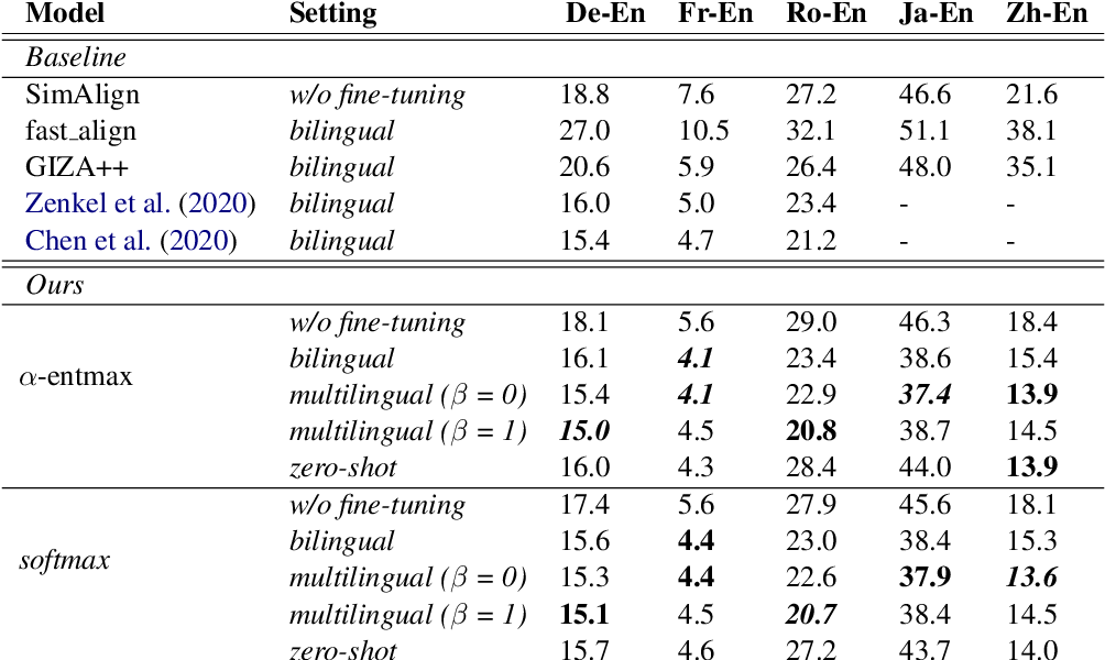 Figure 4 for Word Alignment by Fine-tuning Embeddings on Parallel Corpora