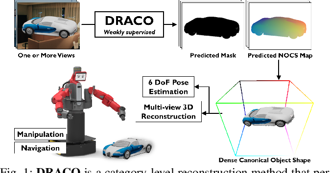 Figure 1 for DRACO: Weakly Supervised Dense Reconstruction And Canonicalization of Objects