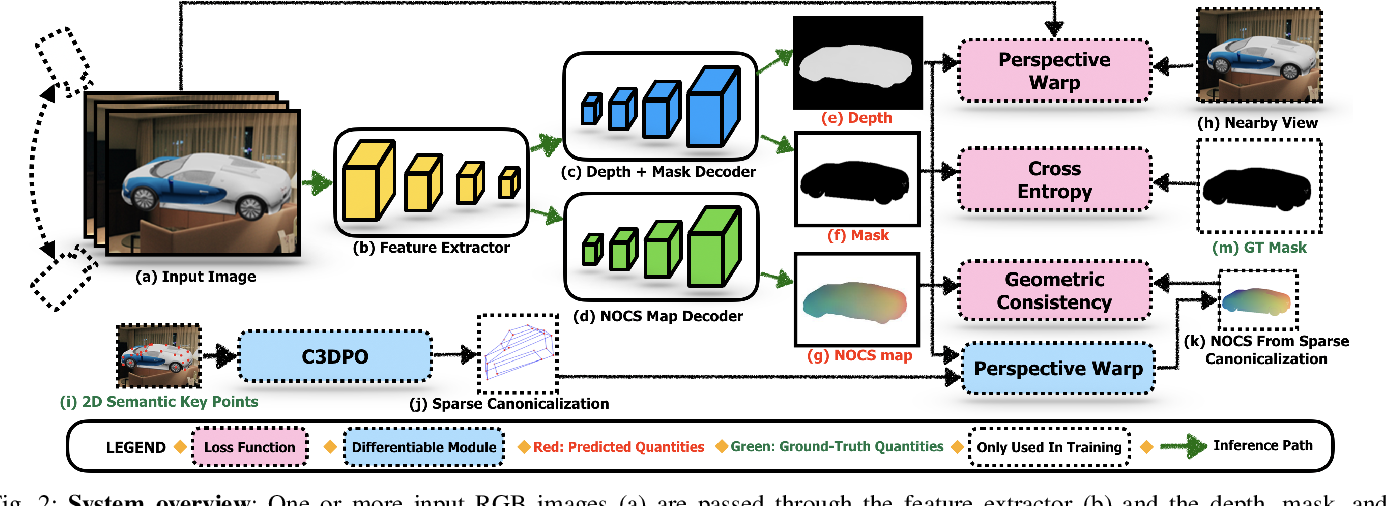 Figure 2 for DRACO: Weakly Supervised Dense Reconstruction And Canonicalization of Objects