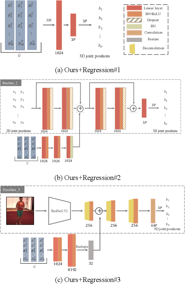 Figure 2 for Weakly-Supervised Discovery of Geometry-Aware Representation for 3D Human Pose Estimation
