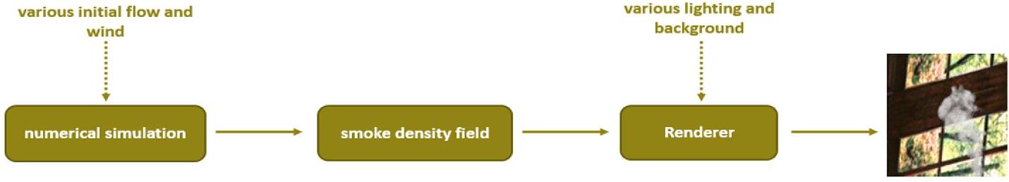 Figure 1 for Deep Domain Adaptation Based Video Smoke Detection using Synthetic Smoke Images