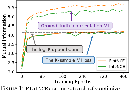 Figure 1 for Simpler, Faster, Stronger: Breaking The log-K Curse On Contrastive Learners With FlatNCE