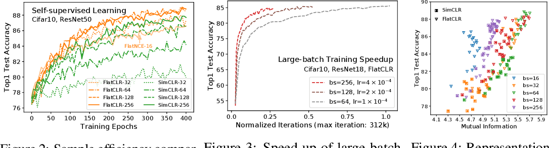 Figure 4 for Simpler, Faster, Stronger: Breaking The log-K Curse On Contrastive Learners With FlatNCE