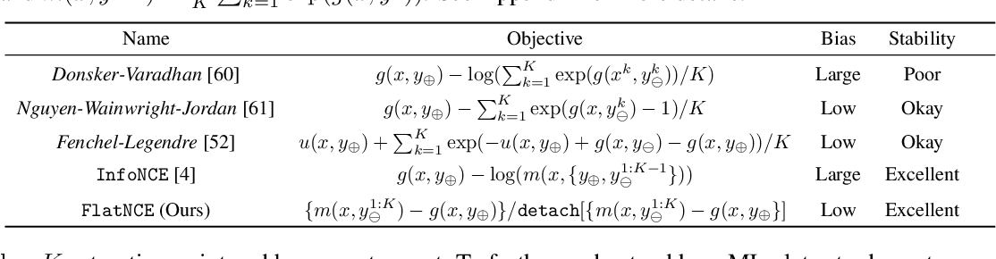 Figure 2 for Simpler, Faster, Stronger: Breaking The log-K Curse On Contrastive Learners With FlatNCE
