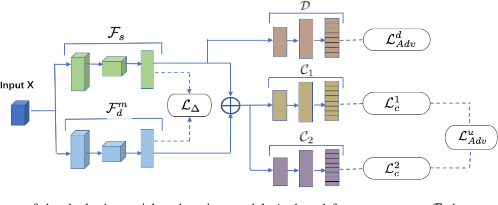 Figure 1 for Dual Adversarial Co-Learning for Multi-Domain Text Classification