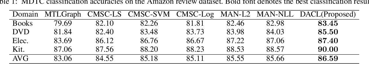 Figure 2 for Dual Adversarial Co-Learning for Multi-Domain Text Classification