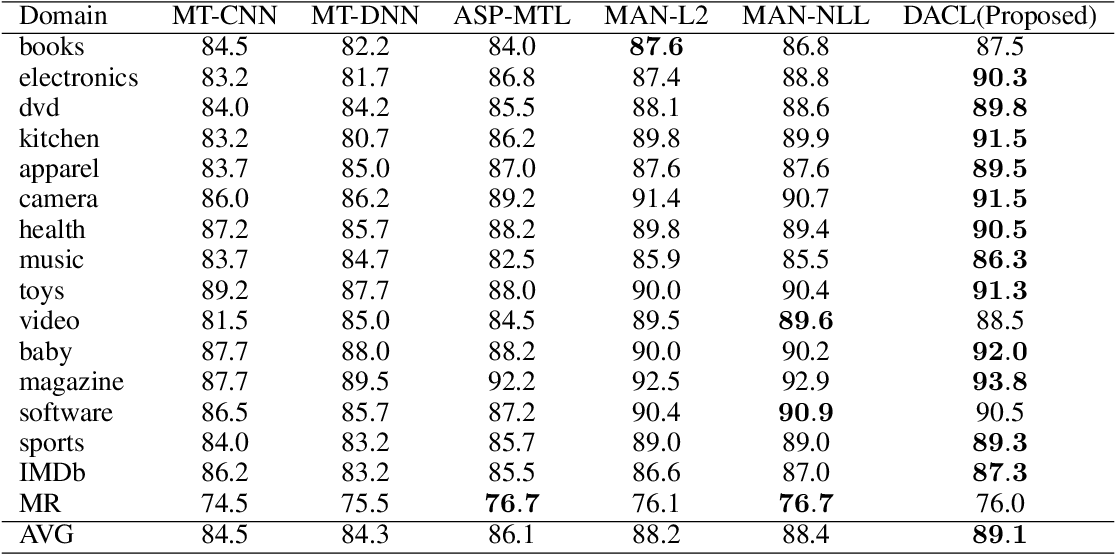Figure 3 for Dual Adversarial Co-Learning for Multi-Domain Text Classification