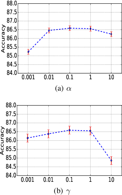 Figure 4 for Dual Adversarial Co-Learning for Multi-Domain Text Classification