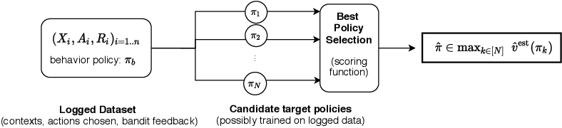Figure 1 for Confident Off-Policy Evaluation and Selection through Self-Normalized Importance Weighting