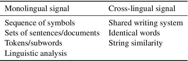 Figure 1 for A Call for More Rigor in Unsupervised Cross-lingual Learning