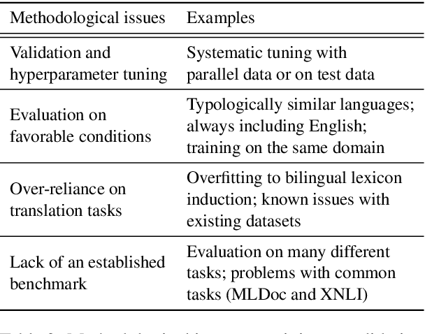 Figure 2 for A Call for More Rigor in Unsupervised Cross-lingual Learning