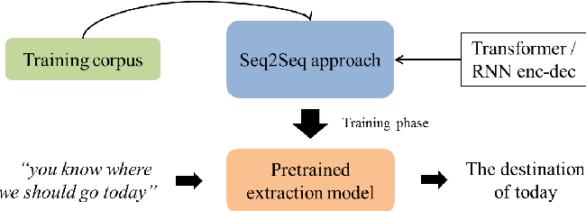 Figure 1 for Machines Getting with the Program: Understanding Intent Arguments of Non-Canonical Directives
