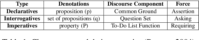 Figure 2 for Machines Getting with the Program: Understanding Intent Arguments of Non-Canonical Directives