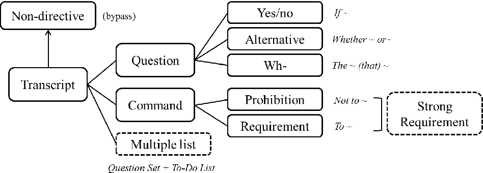 Figure 3 for Machines Getting with the Program: Understanding Intent Arguments of Non-Canonical Directives