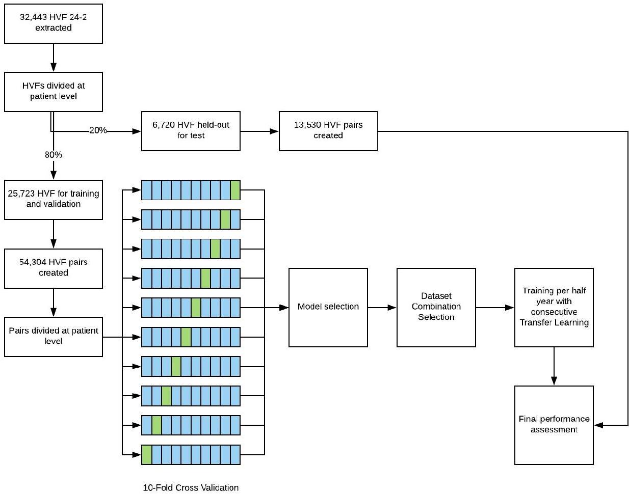 Figure 2 for Forecasting Future Humphrey Visual Fields Using Deep Learning