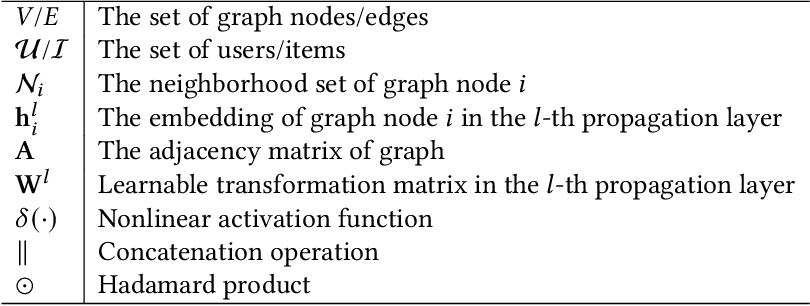 Figure 2 for Graph Neural Networks for Recommender Systems: Challenges, Methods, and Directions
