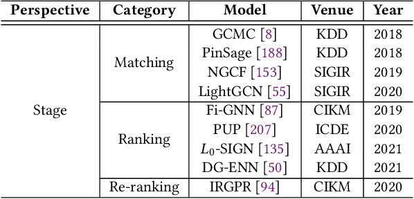 Figure 4 for Graph Neural Networks for Recommender Systems: Challenges, Methods, and Directions