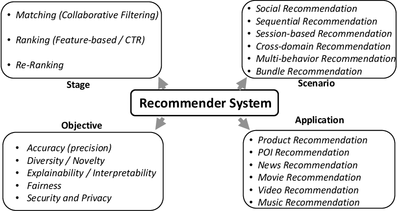 Figure 1 for Graph Neural Networks for Recommender Systems: Challenges, Methods, and Directions