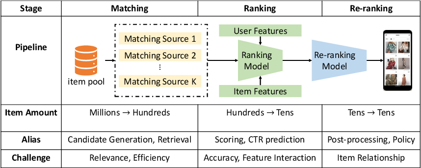 Figure 3 for Graph Neural Networks for Recommender Systems: Challenges, Methods, and Directions