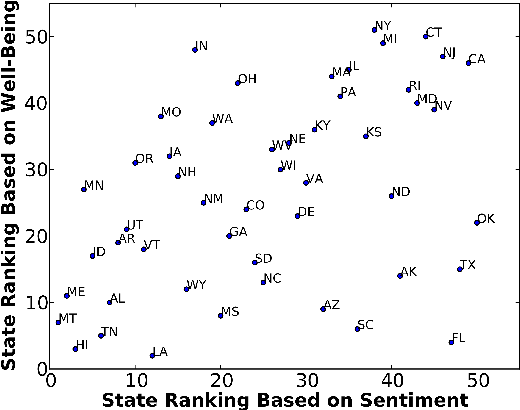Figure 4 for Enhanced Twitter Sentiment Classification Using Contextual Information