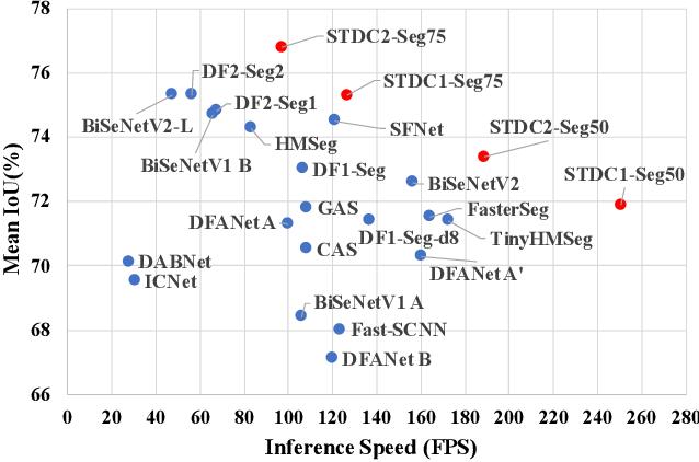 Figure 1 for Rethinking BiSeNet For Real-time Semantic Segmentation