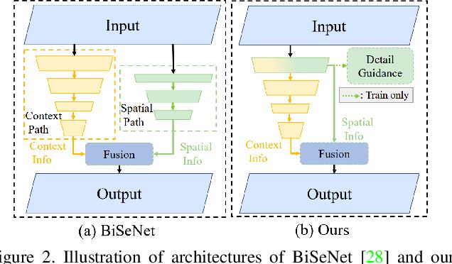 Figure 3 for Rethinking BiSeNet For Real-time Semantic Segmentation