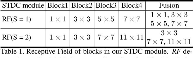 Figure 2 for Rethinking BiSeNet For Real-time Semantic Segmentation