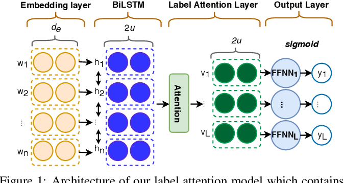 Figure 1 for A Label Attention Model for ICD Coding from Clinical Text