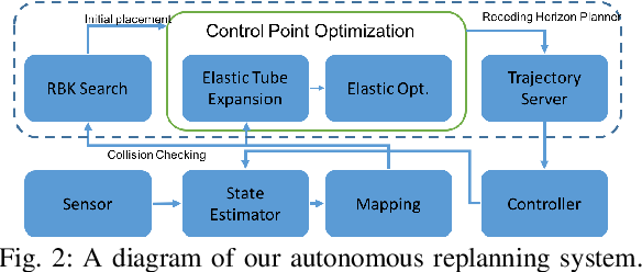 Figure 3 for Trajectory Replanning for Quadrotors Using Kinodynamic Search and Elastic Optimization