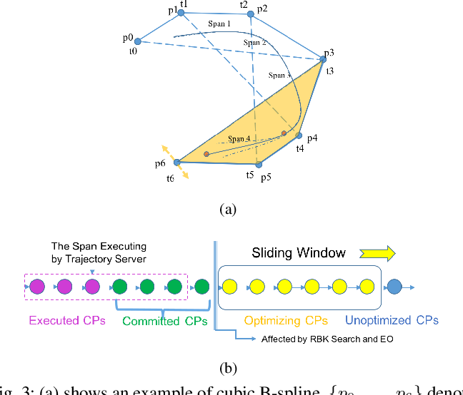 Figure 4 for Trajectory Replanning for Quadrotors Using Kinodynamic Search and Elastic Optimization