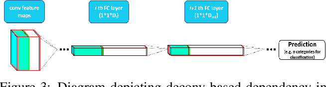 Figure 4 for Fisher Pruning of Deep Nets for Facial Trait Classification