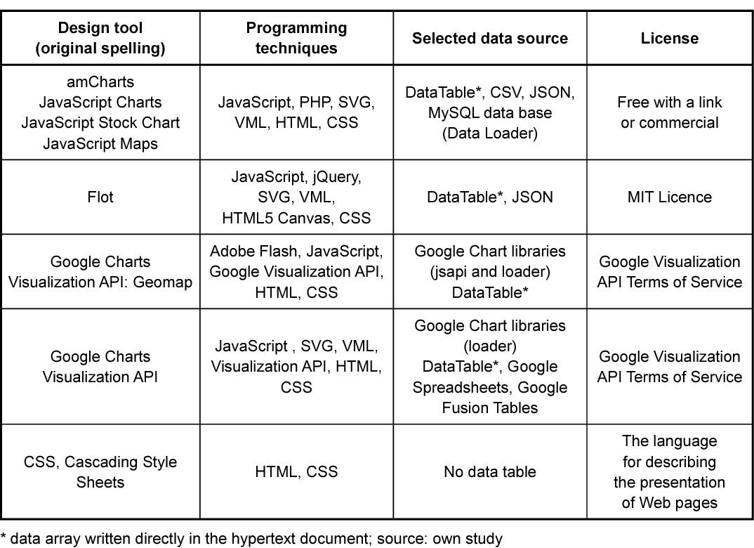 Table 7 from The comparative analysis of selected interactive data