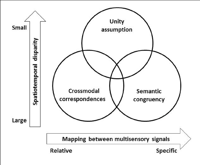 Figure 2 from Assessing the Role of the 'Unity Assumption' on