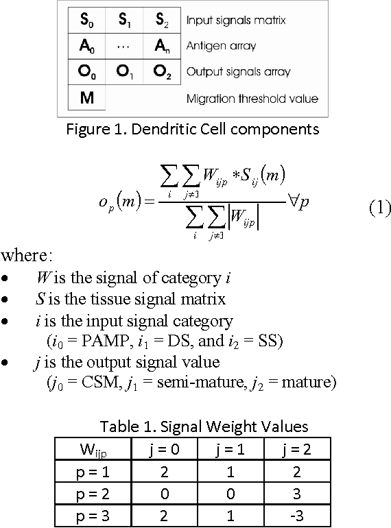 Table 1. Signal Weight Values