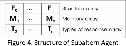 Figure 4. Structure of Subaltern Agent