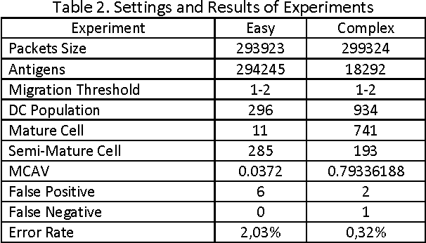 Table 2. Settings and Results of Experiments