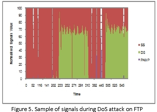 Figure 5. Sample of signals during DoS attack on FTP transmission.