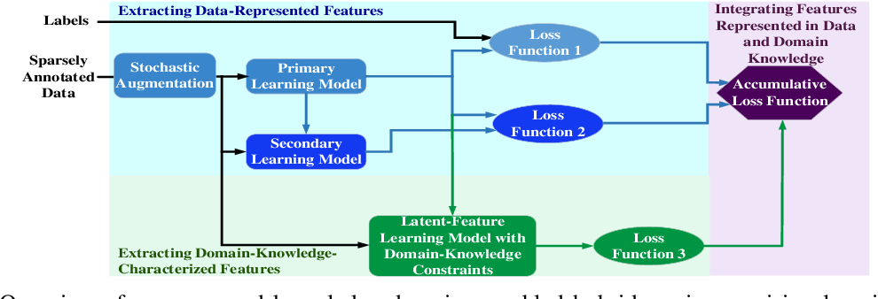 Figure 1 for Domain Constraint Approximation based Semi Supervision
