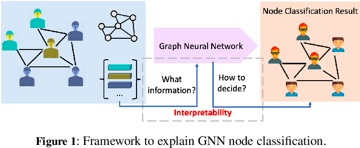 Figure 1 for Explain Graph Neural Networks to Understand Weighted Graph Features in Node Classification