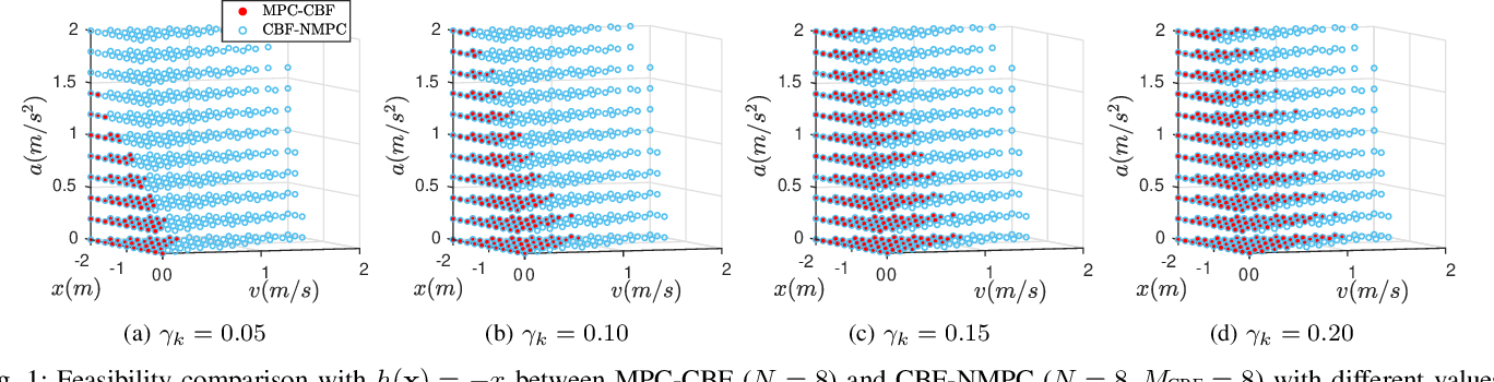 Figure 1 for Enhancing Feasibility and Safety of Nonlinear Model Predictive Control with Discrete-Time Control Barrier Functions