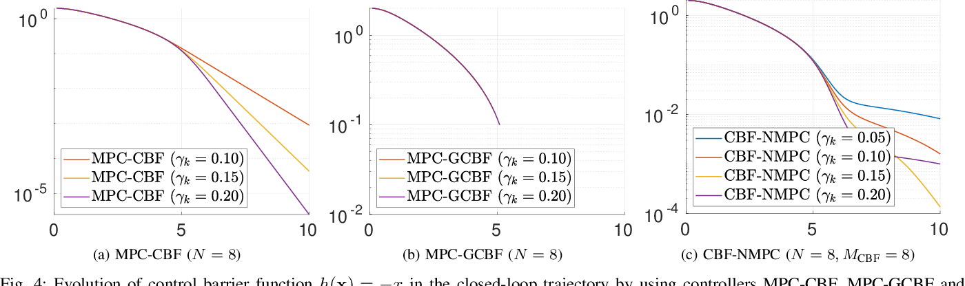 Figure 4 for Enhancing Feasibility and Safety of Nonlinear Model Predictive Control with Discrete-Time Control Barrier Functions