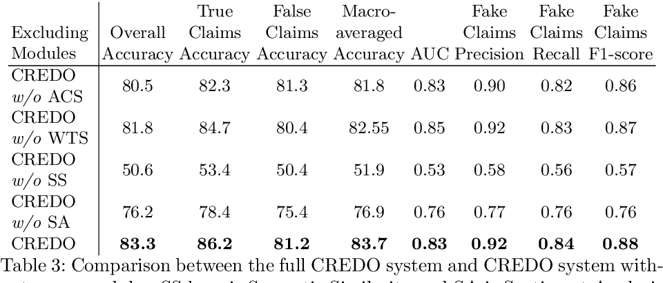 Figure 4 for Neural Network Architecture for Credibility Assessment of Textual Claims