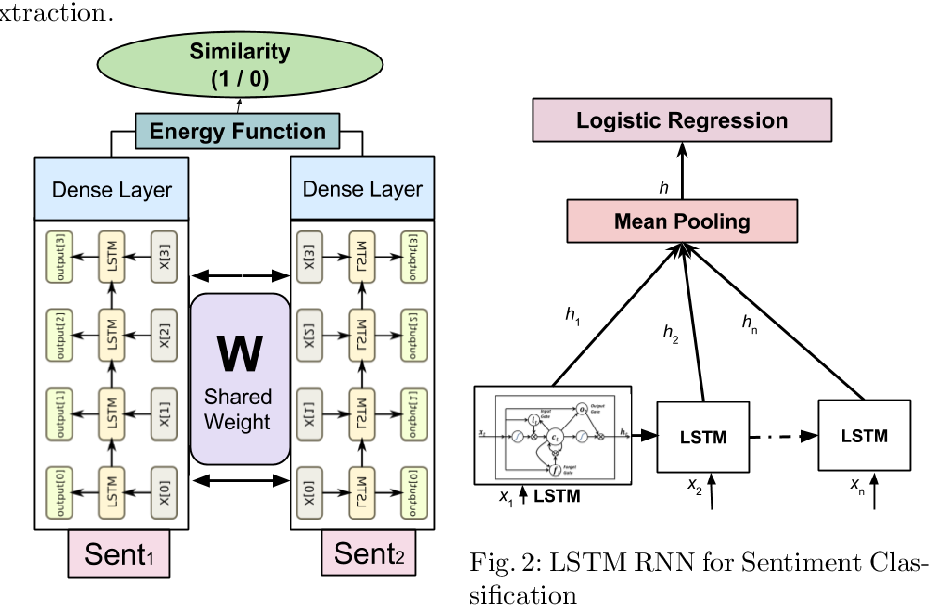 Figure 1 for Neural Network Architecture for Credibility Assessment of Textual Claims