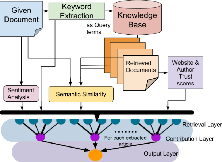 Figure 3 for Neural Network Architecture for Credibility Assessment of Textual Claims