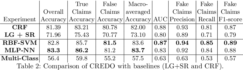 Figure 2 for Neural Network Architecture for Credibility Assessment of Textual Claims